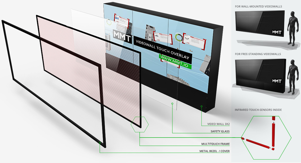 Custom Size Multi Touch Video Wall Frame Mmt And Pq Labs