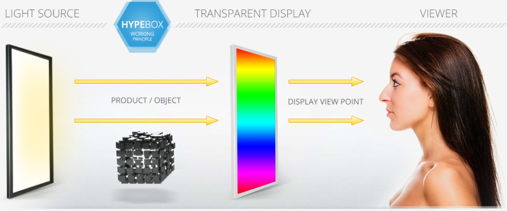 mmt-hypebox-transparent-display-working-principle-side-view-scene-EN-1170px-q80
