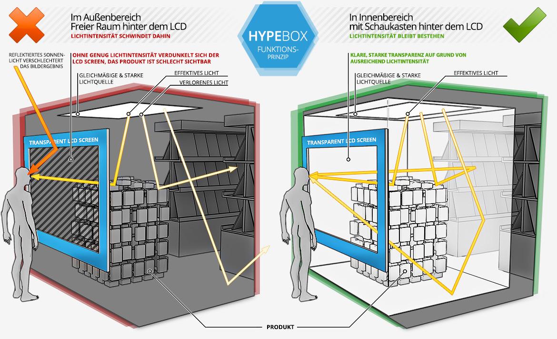 Warum der HYPEBOX Schaukasten anstatt dem einzelnen transparent LCD zum Einsatz kommen sollte.