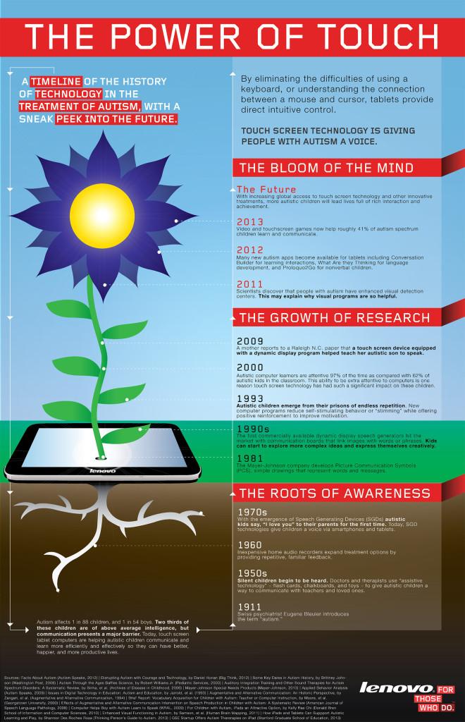 lenovo-infographic-us-autism-thepoweroftouch-blog